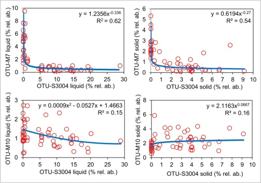 Correlation analysis of OTU-M7 and OTU-M10 with OTU-S3004.Scatter plot analysis of percentage relative abundances (% rel. ab.), in all liquid and solid fraction samples, of OTU-M7 (Methanobrevibacter gottschalkii clade) and OTU-M10 (Methanobrevibacter ruminantium clade) plotted against OTU-S3004. Power regression (blue dashed line) showed the highest R2 values (shown on each scatter plot) in all comparisons apart from OTU-M10 (liquid) vs. OTU-S3004 (liquid) for which a polynomial regression showed the highest R2 value.