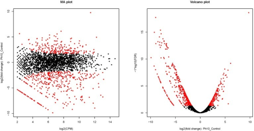 Differentially expressed genes of E. faecalis cultured in pH 10 media. Red dots indicate differentially expressed genes. Black-colored dots were not considered as significantly differentially expressed. In the figure of the MA plot, the X-axis shows the average count of reads per million reads based on a log2 scale, and the Y-axis shows the fold-change values between the control and alkaline group based on a log2 scale. In the figure of a volcano plot, the X-axis shows the fold-change values between the control and alkaline groups based on a log2 scale, and the Y-axis shows the FDR value of differentially expressed genes based on a -log10 scale.