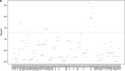 Haplotype association results for HDL (a), TG (b), LDL-C (b), ApoA1 (d) and ApoB (e) levels. The log of the global P-value is presented on the y axis and SNPs are presented across the x axis in chromosomal order. Horizontal lines are 4-SNP haplotype windows. The red horizontal line shows the significance threshold. A full color version of this figure is available at the European Journal of Human Genetics journal online.