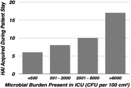Distribution of healthcare-associated infection versus microbial burden measured in the intensive care unit rooms during the patient stay (Salgado et al., 2013).