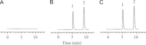 HPLC chromatograms of zolpidem tatrate in plasma. A: a blank plasma sample; B: a blank plasma sample spiked with IS and zolpidem tatrate and; C: a volunteer plasma sample. 1: alfuzosin hydrochloride (internal standard); 2: zolpidem tatrate.