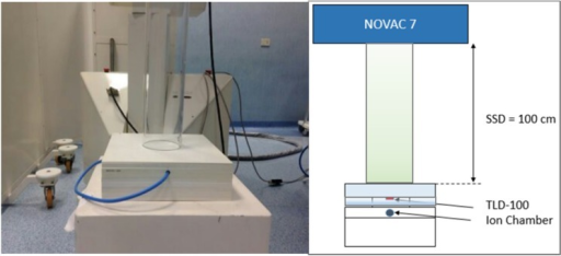 Experimental setup used to irradiate the Thermoluminescent Dosimeters (TLDs) with the 5, 7 and 9 MeV electron beams from the intra-operative linear accelerator Novac7.SSD: Source Surface Distance.