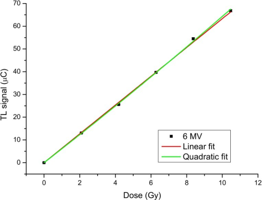 Thermoluminescent Dosimeters (TLDs) dose–response curve for doses between 0 Gy e 10 Gy at 6 MV photon beam.