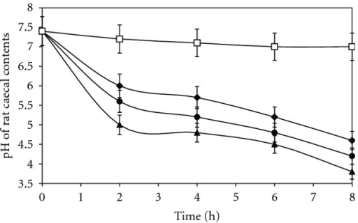 Changes of pH of phosphate buffer medium containing rat caecal content (–) 4%, (–) 8%, (–) 12% with and without sterculia gum (–). Each point represents the mean ± SD.