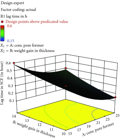 Response surface plot for response showing the influence of concentration of chitosan and % weight gain in thickness on lag time.