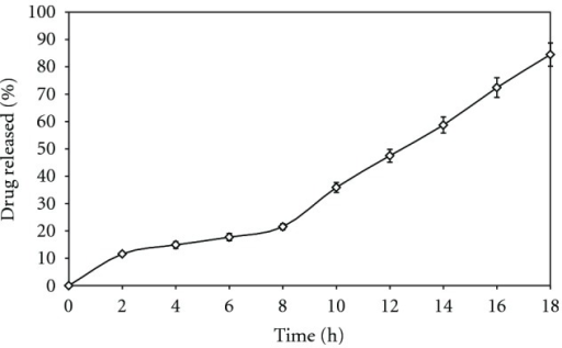 Dissolution rate profile of optimized chitosan-eudragit RLPO coated tablet in SCF.
