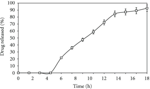 Dissolution rate profile of optimized MCDDS under continuous dissolution rate test in different media (0–2 h in SGF at pH 1.2, 2–6 h in SIF at pH 6.8 and the rest of experiment in SCF at pH 7.4).