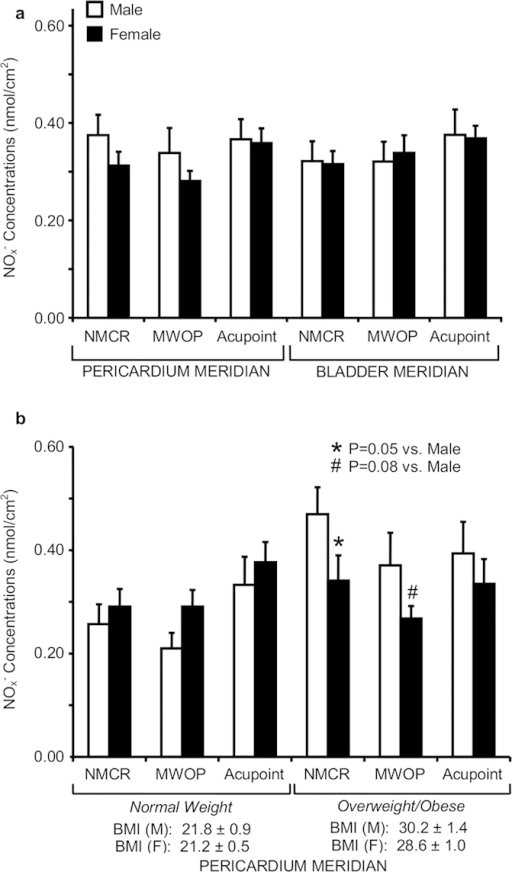 Quantification of nitric oxide (NO) metabolites over skin acupoints/meridians in male compared to female subjects.(a) Concentrations of total nitrite plus nitrate (NOx−) were compared between male and female subjects over the regions along the Pericardium (PC) meridian (n = 18 and 28) and Bladder (BL) meridian (n = 14 and 23). (b) NOx− concentrations over PC regions between male and female subjects were compared in normal weight (n = 8 and 16) and overweight/obesity (n = 10 and 12). NOx− concentrations (nmol/cm2) were obtained over acupoints, meridian lines without acupoint (MWOP), and non-meridian control region (NMCR). Each bar represents the mean values and vertical bars represent S.E.M. *p = 0.05, compared to male; #p = 0.08, compared to male.