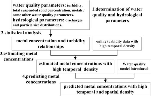 Framework of estimating and predicting metal concentration.
