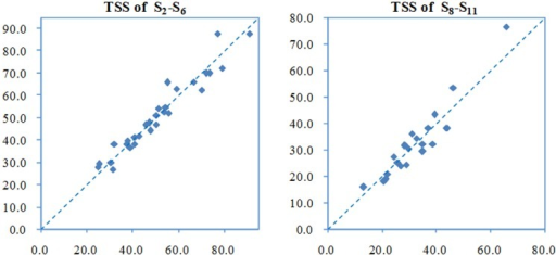 Measured and WASP-predicted concentrations of TSS at S2-S6 and S8-S11.
