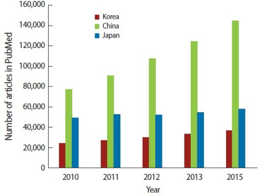 Number of PubMed articles from Korea, China, and Japan from 2010 to 2015.