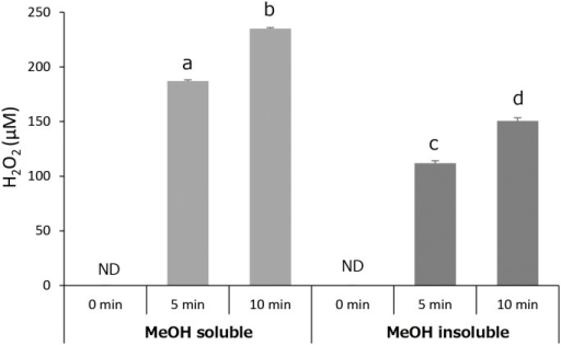 Effect of photo-irradiation time on the yield of H2O2 in MeOH soluble and insoluble fractions.Each value represents the mean with standard deviation (n = 3). Significant differences (p<0.05) are denoted by different alphabetical letters. ND: not detected.