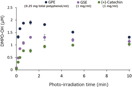 Effect of photo-irradiation time on DMPO-OH yields.Each value represents the mean with standard deviation (n = 3).