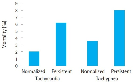 Relative mortality associated with the persistence of tachycardia and/or tachypnea in patients with both measures abnormal at emergency department triage (P=0.08). Note that persistent tachypnea tends to carry a worse prognosis than persistent tachycardia.