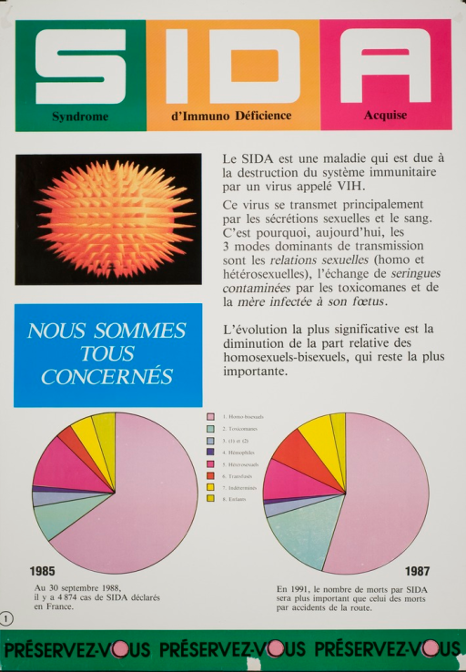 <p>Predominantly white poster with black and white lettering.  Title at top of poster.  Initial title word is dominant, with the subtitle words appearing below the appropriate letters of &quot;sida.&quot;  Images on poster include an abstract representation of a virus immediately below the title, and two pie charts depicting the changing epidemiology of AIDS near the bottom.  Right side of poster features text explaining AIDS transmission.  Left side features note about concern.  Note encouraging protection  repeats three times at the bottom of the poster, with a fresh pink condom representing the &quot;o&quot; in &quot;vous.&quot;</p>