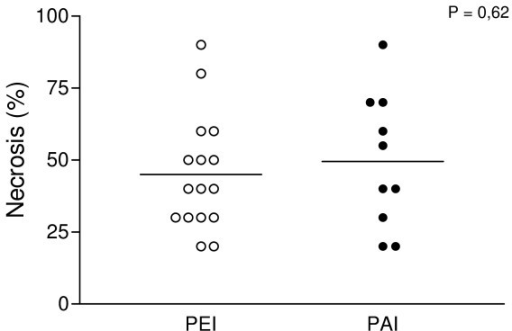 Comparison of necrosis percentage induced by percutaneous acetic acid injection (PAI) and percutaneous ethanol injection (PEI).