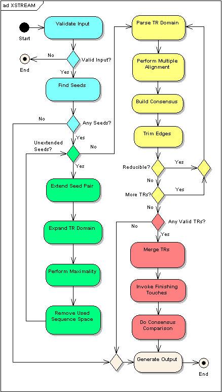 Xstream Program Flow Chart Activity Diagram Of Xstream Open I