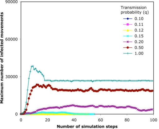 Maximum sizes of epidemic simulations on the 7-day infection network. An SIR epidemic model is run 1000 times from random start nodes on the 7-day infection network structure, and maximum number of currently infected nodes (for any of the simulations) at that step is plotted against the step number reached in the simulation.