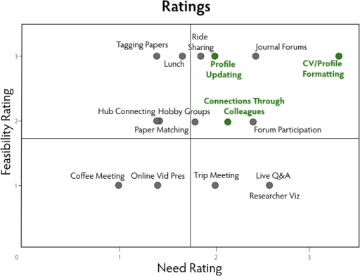 Results of the concept validation phase for 16 design ideas using nine scientist participants; need rating: 1 (low) to 4 (high); feasibility rating: 1 (low) to 3 (high)