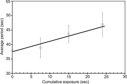 Effect of excitation illumination on MinD periods.MinD oscillation period in 10 mM HEPES buffer at pH 7.0 as function of cumulative exposure time to excitation illumination. The cumulative exposure time represents the sum of the exposure times used for all images taken of a group of bacteria. The time interval between exposures in a sequence of images was 4.5 seconds (to determine the period) and the interval between repeated sequences was 10 minutes (to recover the steady-state response to previous illumination). Repeated exposure of a group of bacteria to the fluorescence excitation light lengthened their average GFP-MinD oscillation period.