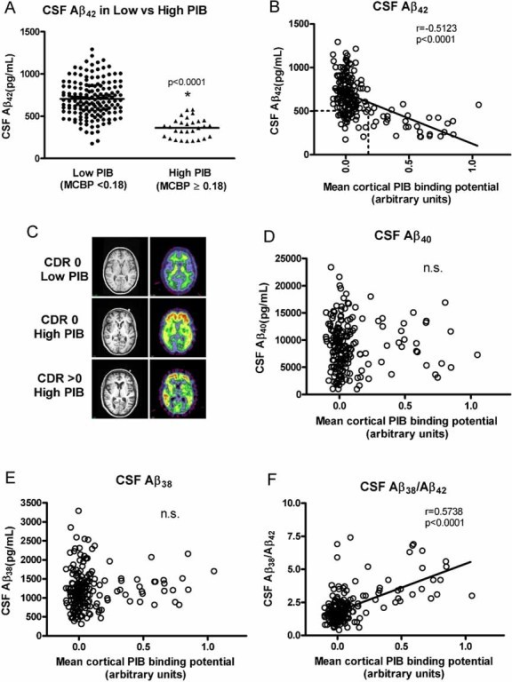Cortical amyloid as detected by PET PIB and its relationship to CSF Aβ in CDR 0 participants (n = 189)A. A high percentage (84%) of participants with low PIB values (MCBP < 0.18) had high CSF Aβ42 levels (mean (SD) = 705 pg/ml (211)) whereas the vast majority of participants (86%) in the cohort who had high PIB binding (MCBP ≥ 0.18) had low CSF Aβ42 (mean (SD) = 362 pg/ml (115)). Horizontal lines represent the group means, and these means are statistically different from each other (asterisk, p < 0.0001).B. Relationship between CSF Aβ42 levels and cortical amyloid. Most participants had low MCBP values. The vast majority (86%) of participants with MCBPs ≥ 0.18 had low CSF Aβ42 levels. These CDR 0 participants are hypothesized to have preclinical AD. The box outlined by dashed lines identifies the 28 individuals who have low cortical PIB binding (MCBP < 0.18) with low CSF Aβ42. There is a linear relationship between CSF Aβ42 and the amount of cortical amyloid although CSF Aβ42 appears to drop and then stay low as the amyloid load increases.C. MRI (left) and PET PIB (right) images of a representative low PIB (MCBP = 0.0270) CDR 0 participant (top panel), a high PIB (MCBP = 0.7790) CDR 0 participant (middle panel), and a high PIB (MCBP = 0.7812) CDR > 0 participant (bottom panel). The amount of cortical PIB binding (yellow-red corresponds to high binding) in the high PIB CDR 0 participant and the high PIB CDR > 0 participant is comparable, whereas there is only background PIB binding (green) in white matter tracks in the low PIB CDR 0 participant.D,E. No relationship between CSF Aβ40 (D) and CSF Aβ38 (E) levels and cortical amyloid was observed in this cognitively normal cohort (r = −0.0287, p = 0.6963; r = 0.06851, p = 0.3515, respectively).F. A negative correlation was found between cortical amyloid and the CSF Aβ38/Aβ42 ratio. All Pearson correlation coefficients are corrected for age. n.s., not significant.