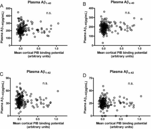 Cortical amyloid as detected by PET PIB and its relationship to plasma Aβ42 and Aβ40 species in CDR 0 participants (n = 189)No relationship was observed between mean cortical PIB binding and plasmaAβ1–40 (r = −0.0724, p = 0.3234),Aβx–40 (r = 0.04583, p = 0.5323),Aβ1–42 (r = −0.1015, p = 0.1658) orAβx–42 (r = −0.03869, p = 0.5981). Five participants had levels of plasma Aβx–42 below the level of detection so they are represented as having 0 pg/ml. All Pearson correlation coefficients are corrected for age. n.s., not significant.
