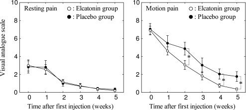 The extent of pain after the first injection of elcatonin or placebo. The means of the visual analogue scale value for each group are shown. Error bars indicate the standard error. *p < 0.05.