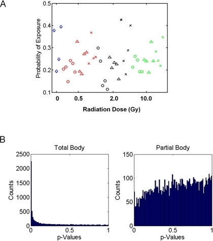 Prediction of radiation status of partially irradiated mice based upon the TBI gene expression profiles.(A) Diamonds represent control (non irradiated) samples, circles are exposure to AH, triangles are exposure to PH and Xs represent exposure to HL. Different dose levels were tested (blue = non-irradiated, red = 0.5 Gy, black = 2 Gy, green = 10 Gy). The predictor built with the TBI samples shows no capacity to predict the radiation status of partially irradiated mice. (B) Histogram showing association of P values for association of genes with radiation exposure. A large increase in the number of small P values close to zero is observed compared to uniform distribution in the total body irradiation group (left). No trend is evident in P values in the partial body irradiated group of genes.