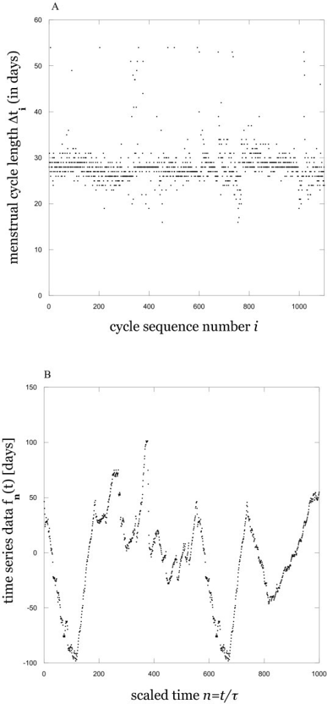 Examples of data. Menstrual cycle length data during 20-40 year age interval, illustrating typical observed variability (A), and time series constructed from the data using the protocol defined by Equation (1) in text (B). Illustrative subsets of total data record in both cases.