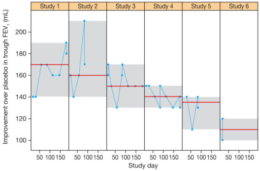 Improvement in trough FEV1 (mL) with indacaterol 150 μg observed at different days in six of the studies in the study-level analysis ranked by median value.