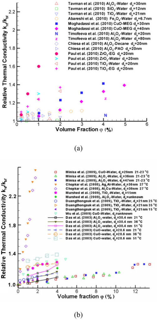 Experimental data for the relationship between knf and volume fraction. See refs. [14,16,19,23,26,32,46-48,53,87,88].