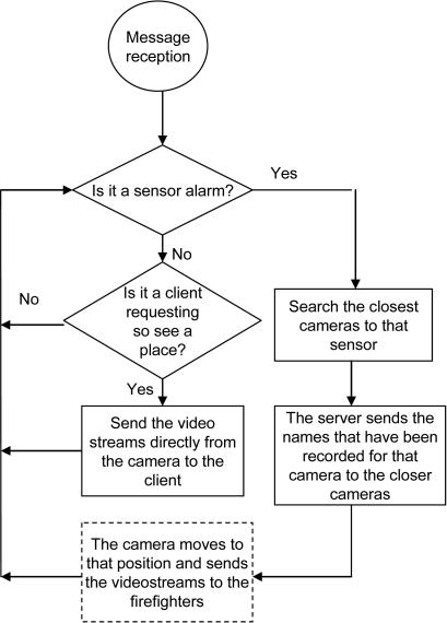 system mode operation flowchart open i fire alarm response flow chart at Fire Alarm Flow Diagram