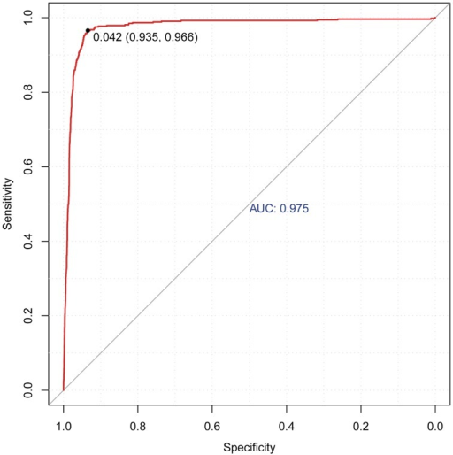 Cross-validation ROC plot of the optimum SVM model to predict enhancers in human CD4+ T cells using the histone modification maps H3K4Me1, H3K4Me3, H3R2Me2, H4K8Ac and H2BK5Ac.