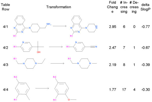 Miscellaneous Lipophilicity Reducing Transformations F Open I