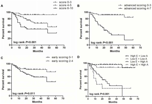 The impact of FCM score on patients survival in MDS.(A) The MDS patients with low FCM score had a longer survival, whereas the group with high FCM score had a shorter survival (log rank P<0.001). (B) The MDS patients with low advanced scoring (score 0–3) had a longer survival, whereas the patients with high advanced scoring (score 4–7) had a shorter survival (log rank P<0.001). (C) On the contrary, the MDS patients with high early scoring (score 2–4) had a longer survival, whereas the patients with low early scoring (score 0–1) had a shorter survival (log rank P = 0.011). (D) Interestingly, the MDS patients with high early scoring and high advanced scoring had the worst survival (log rank P<0.001).
