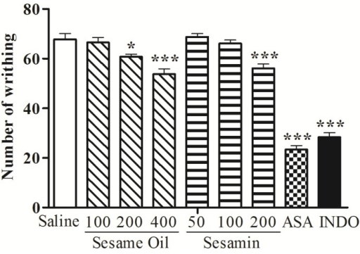 Effects of the sesame oil and sesamin on acetic acid-induced writhing in mice. ASA, acetylsalicylic acid; INDO, indomethacin. Data are mean ± S.E.M. of 8 mice. *p < 0.05; ***p < 0.001 vs. control group.