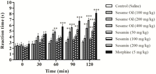 Effects of the sesame oil and sesamin on the latency time of mice exposed to the hot plate test. Data are mean ± S.E.M. of 8 mice. * p < 0.05; ** p < 0.01; *** P < 0.001 vs. control group.