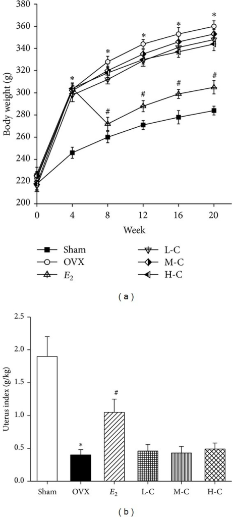 Effects of crocin or E2 on (a) body weight and (b) uterus index of OVX rats. Values are mean ± SD, n = 10. *P < 0.05 versus sham; #P < 0.05 versus OVX.