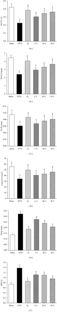 Effects of crocin or E2 on morphometric parameters including (a) BV/TV, (b) Tb.N, (c) Tb.Th, (d) Conn.D, (e) Tb.Sp, and (f) SMI in L4 vertebrae of OVX rats. Values are mean ± SD, n = 3. *P < 0.05 versus sham; #P < 0.05 versus OVX.
