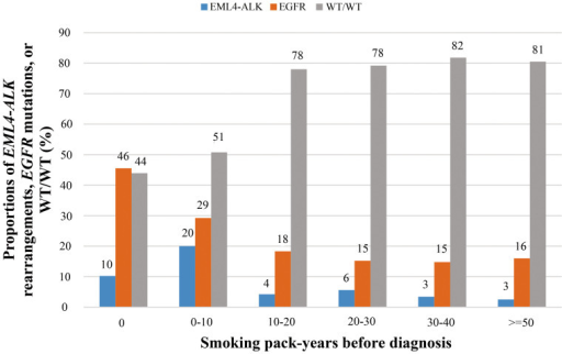 The incidence of EML4-ALK rearrangements, EGFR mutations, and WT/WT in non-small-cell lung cancer patients according to total smoking pack-years before diagnosis.WT/WT, wild type ALK and EGFR.