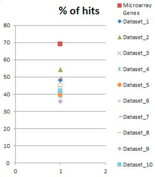 The AO gene set is enriched for ciliary genes. The percentage of BLAST hits against the custom ciliary database (Supplementary File 1) is shown for the AO dataset (red square) and for 10 random Nematostella datasets. The values of the random datasets are lower than the value for the AO dataset.
