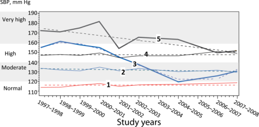 Systolic blood pressure (SBP) measures of the 5 groups identified using the group-based trajectory models of repeated SBP measures from study entry in 1997–1998 to time of neuroimaging in 2006–2008. Groups identified using group-based trajectory modeling: group 1 (n = 56; 19%): normal SBP at time of neuroimaging (<120mm Hg), previously stable; group 2 (n = 158; 50%): moderate SBP at time of neuroimaging (120–140 mm Hg), previously stable; group 3 (n = 68; 22%): moderate SBP at time of neuroimaging, previously higher and varying; group 4 (n = 15; 5%): high SBP (>140 and <120), previously stable; group 5 (n = 14; 4%): high SBP at time of neuroimaging (>140 and ≤120), previously higher and varying. Note that SBP measurements were not obtained in 2003–2004 and 2005–2006. Dashed lines indicate estimated values. Solid lines indicate interpolate measured values.