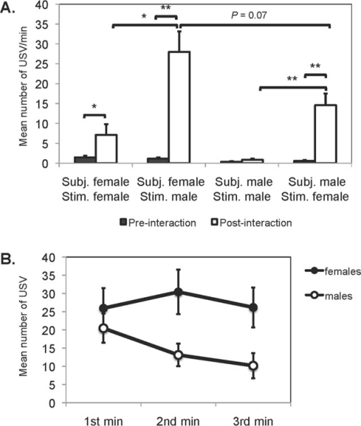 Calling rates.(A) Mean (± SE) number of USV emitted by male and estrous female golden hamsters before and after an interaction with a same or opposite sex stimulus hamster. (B) Mean (± SE) number of USV emitted across the recording period after an interaction with a stimulus hamster of the opposite sex. *P ≤ 0.05, **P ≤ 0.01.