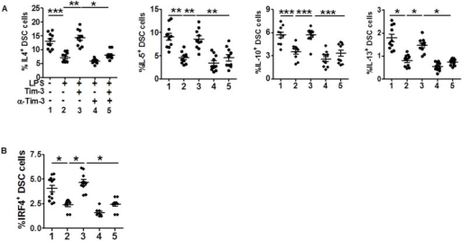 Tim-3 promotes Th2 bias at the maternal-fetal interface.(A and B) Flow cytometric analysis of production of the indicated cytokines (A) and IRF4+ (B) by DSCs after stimulation with or without LPS (10 ng/ml) in the presence or absence of Tim-3 or anti-Tim-3 mAb. Data represent mean ± SEM. n = 10 DSCs in the first trimester of normal pregnancy. *P < 0.5, **P < 0.01, ***P < 0.001.
