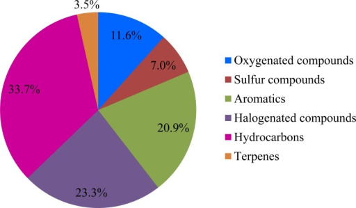 Categories and proportions of the measured odorous compounds from the working surface.