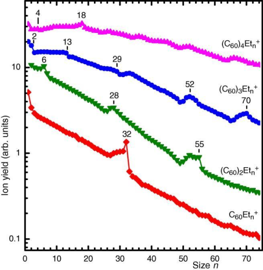 Ion yield of C60–ethylene complexes containing up to 4 C60 plotted versus the number n of adsorbed C2H4. Significant anomalies are marked; they indicate enhanced adsorption energies. (A colour version of this figure can be viewed online.)