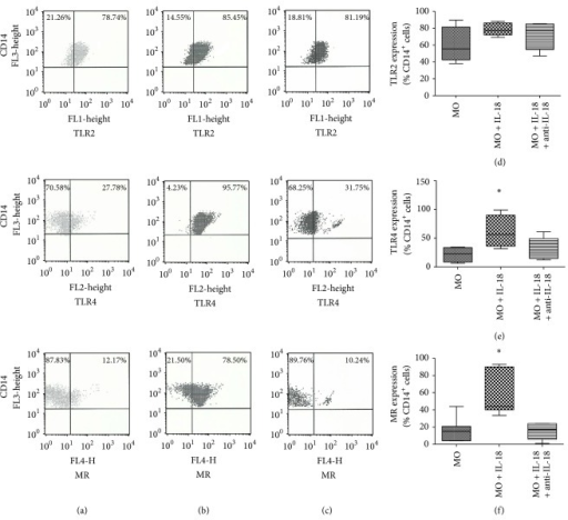 TLR2, TLR4 and MR expression in CD14+ monocytes. CD14+ monocytes (column (a)) were treated with IL-18 (100 ng/mL) (column (b)), or IL-18 (100 ng/mL) plus anti-IL-18 (0,5 μg/mL) (column (c)), for 18 hours and evaluated by flow cytometry. Box-and-whisker plot showing data distribution of 15 healthy subjects tested for TLR2 (d), TLR4 (e), and MR (f). Horizontal lines represent the median values; boxes represent the 25th to 75th percentiles and vertical lines the 10th to 90th percentiles. *Statistical significance between groups is indicated (P < 0.05  × other groups).