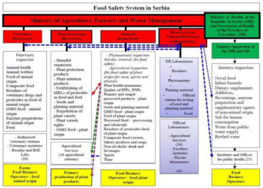 Competence of authorities in charge of food safety, veterinary and phytosanitary policies (Source: Serbian Government, 2011)