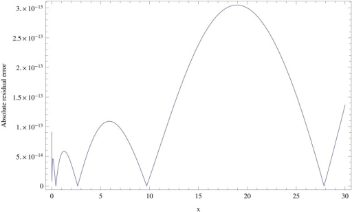 Graph of the absolute error function for N = 10, α = 0 and ν = λ = 0.5, for Example 6.