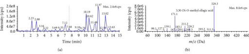 Full LC-MS/MS chromatogram (a) and the presence of ellagic acid in the M : DCM fraction (b) of F. velutipes.